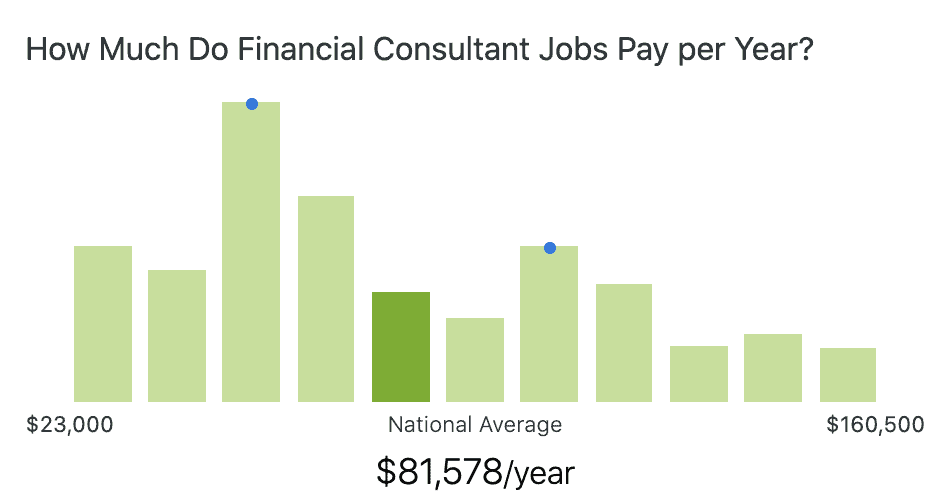 financial-consultant-salary
