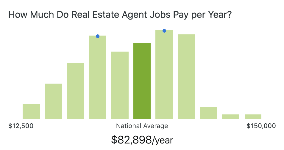 real-estate-agent-salary