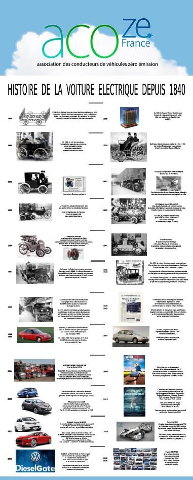 Histoire De L Automobile Pdf : histoire, automobile, Histoire, Voiture, électrique, Depuis, L'ACOZE, France