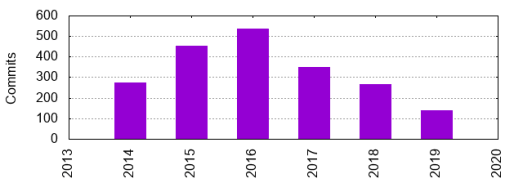 drupal-commerce-commit-history