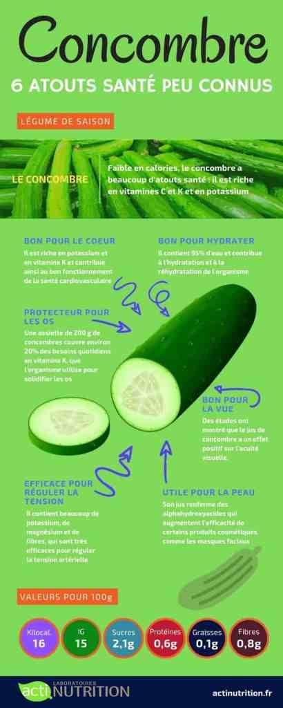 Faible en calories, le concombre a beaucoup d'atouts santé : il est riche en vitamines c et k et en potassium.