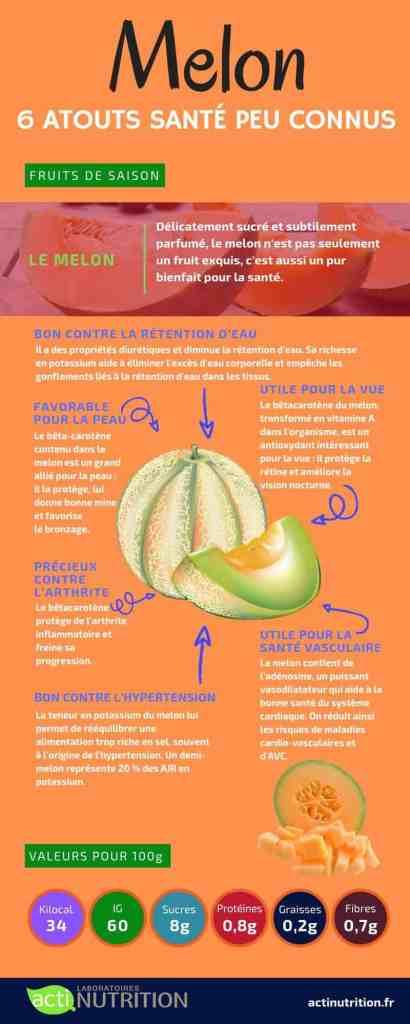 L'infographie bienfaits du melon pour la santé