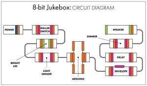 littlebits Projects: 8bit Jukebox « Adafruit Industries