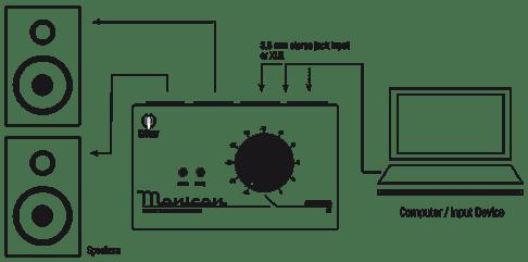 Plan de raccordement du contrôleur Palmer Monicon: Des raccordements peu complexes