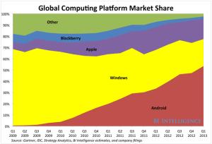 Global Computing Platform Market Share