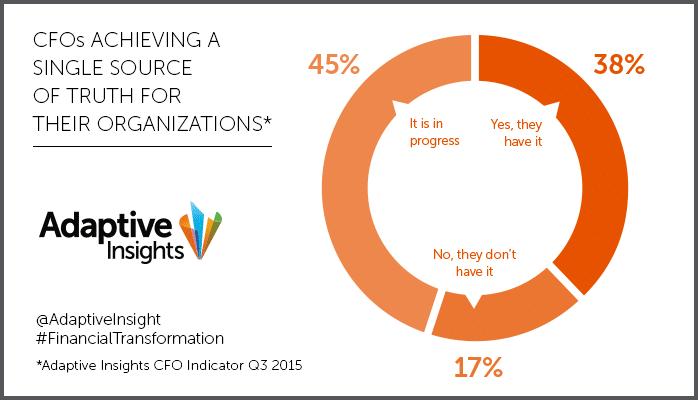 blog indicator pie chart