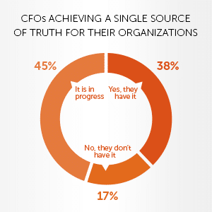 CFOs Seek a Single Source of Truth