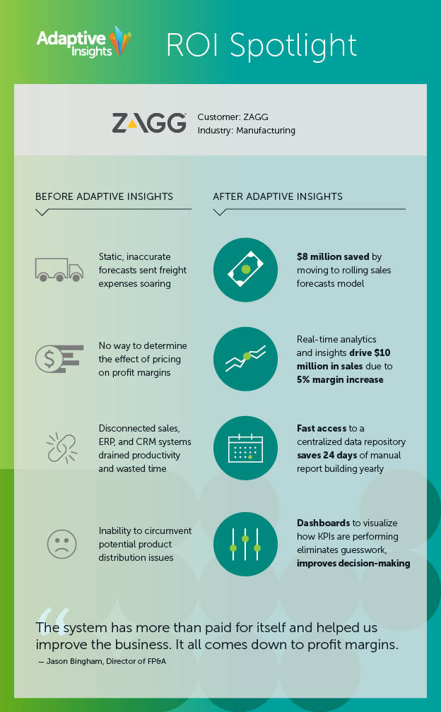 infographic showcasing the impact of cloud finance and rolling forecasts on ZAGG
