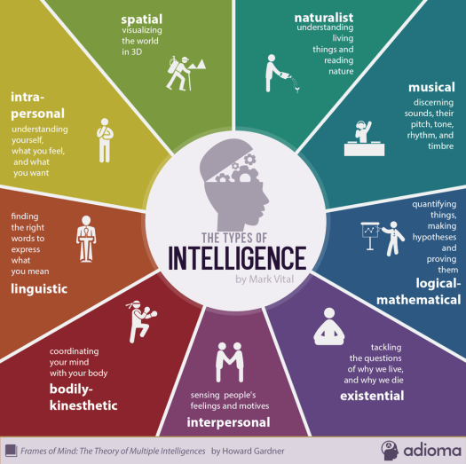 Image result for gardner multiple intelligence