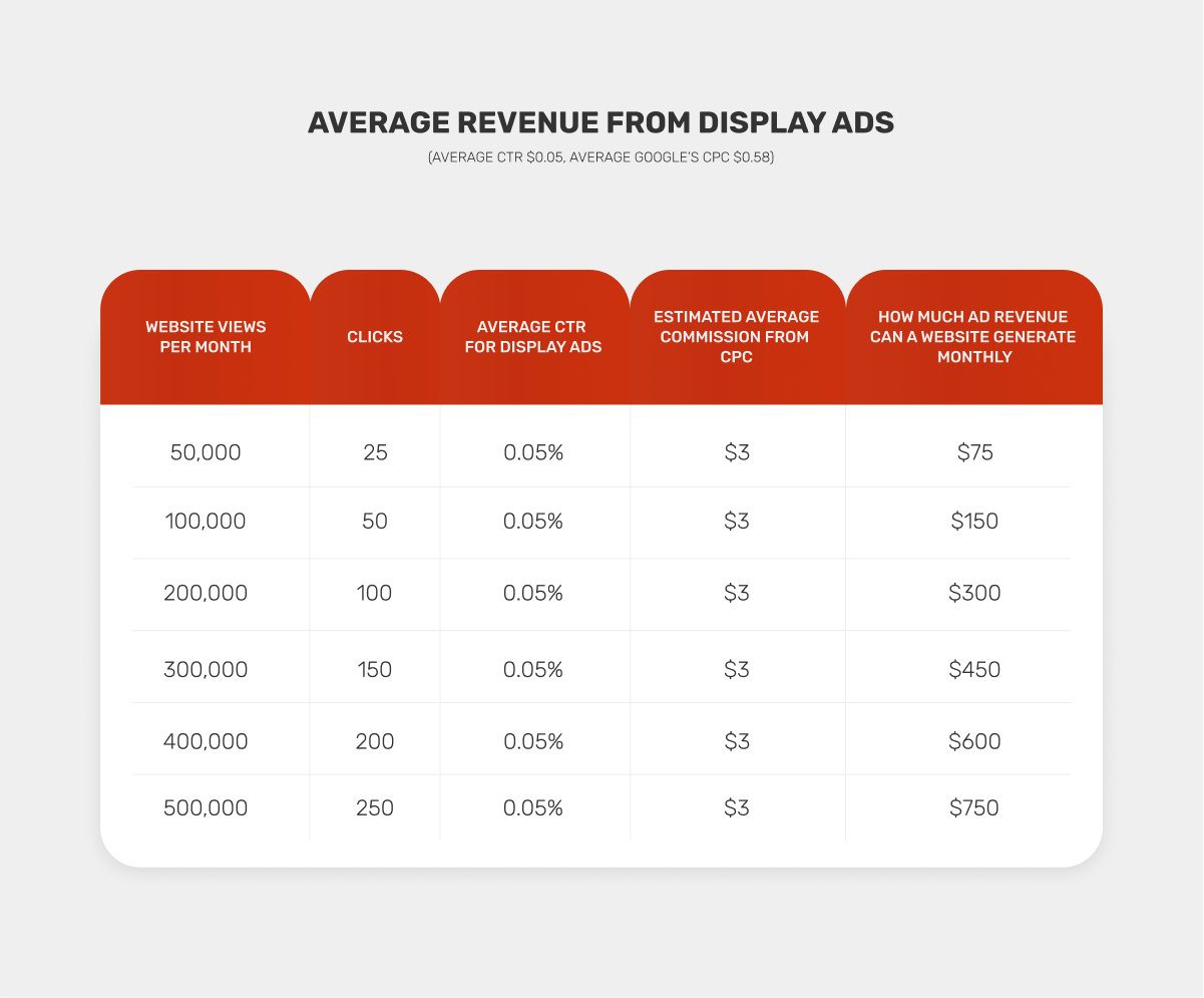 How Much Money Do Websites Make From Advertising?