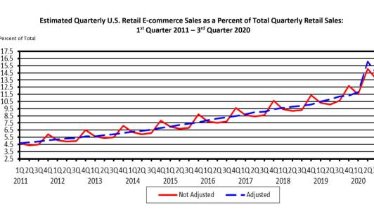 Ecommerce sales as a percent of total sales in 2020
