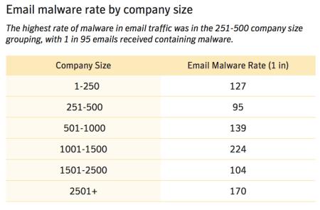 Risques informatiques virus et malwares | Advancia IT System