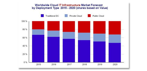IDC - dépenses mondiales sur le marché de l'infrastructure informatique