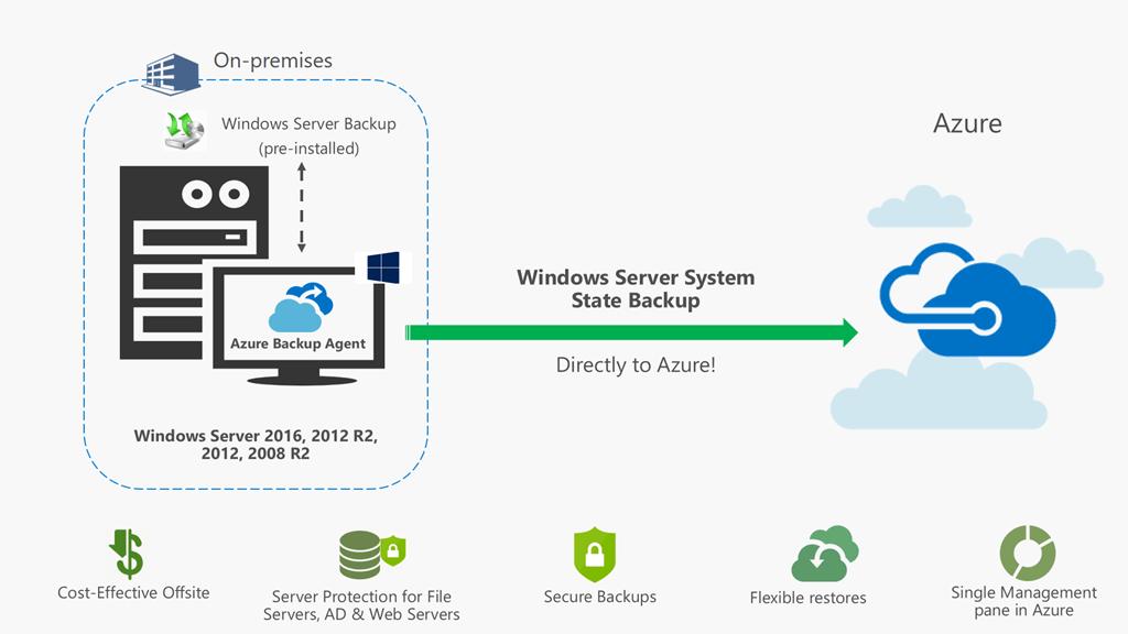 Azure Backup