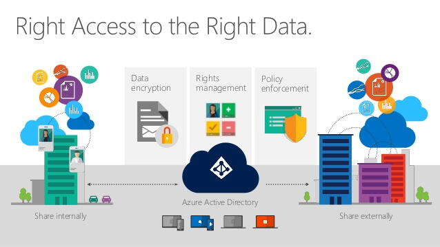 Acces au données Office 365