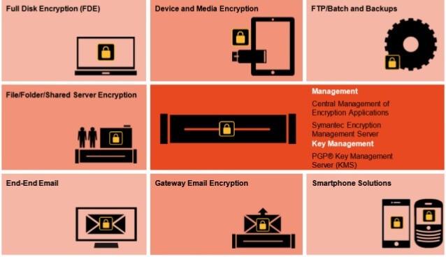Cryptage des données - Symantec PGP