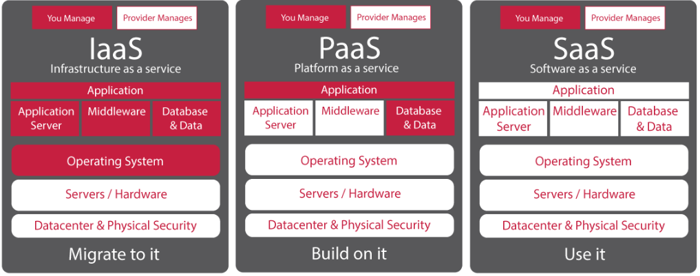 Types de cloud computing Iaas Paas Saas