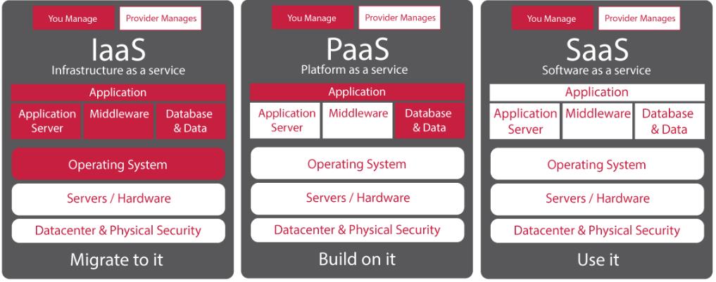 IaaS_vs_PaaS_vs_SaaS_Cloud_Computing