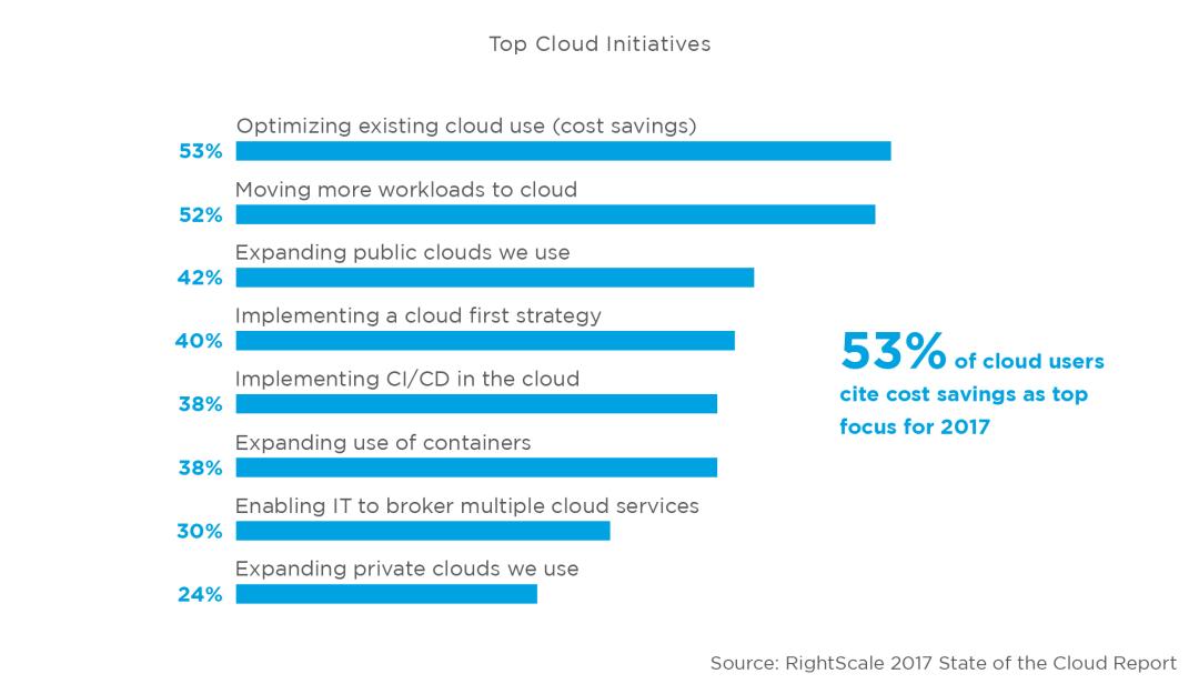Optimisation des couts Cloud Computing