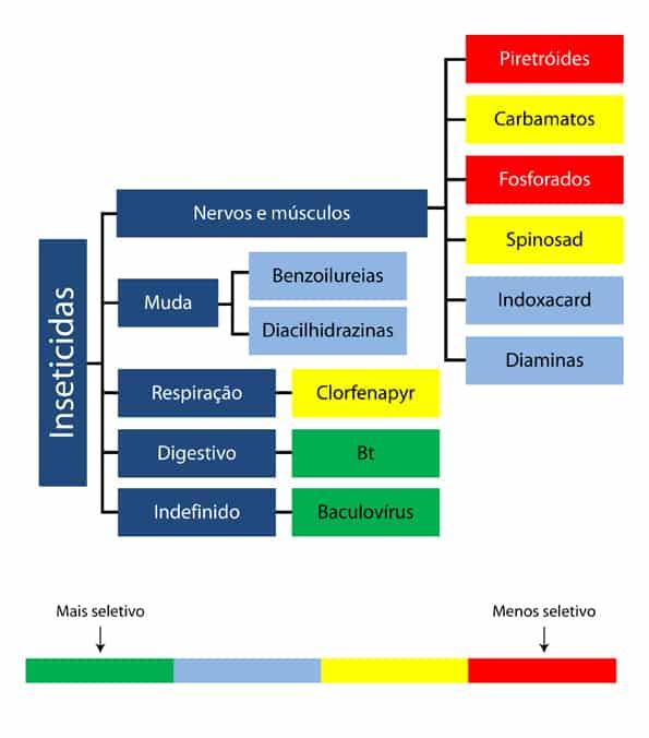 grafico_site helicoverpa defensivos químicos