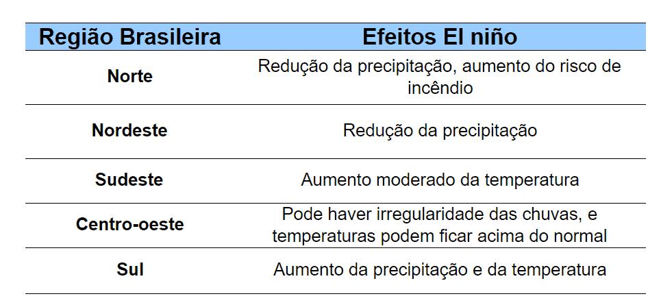 3-el-niño-no-brasil