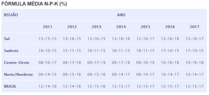 fórmula média NPK
