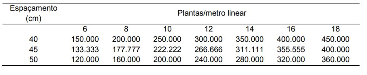 cálculo de semeadura da soja