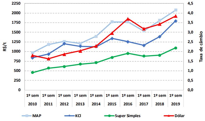 preço de adubo de soja 2019/20
