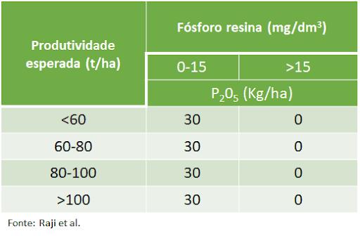 Adubação de fósforo cana-soca