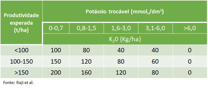 Adubação de potássio cana-planta