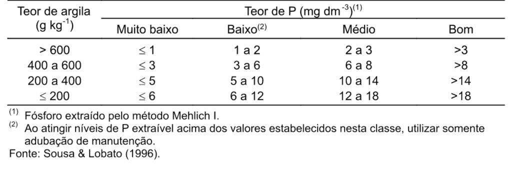 Classes de interpretação de fósforo para solos de Cerrados