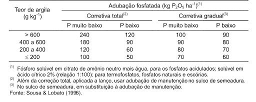 Embrapa - adubação fosfatada solos de Cerrados