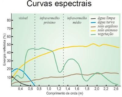 Curvas espectrais e comprimentos de onda