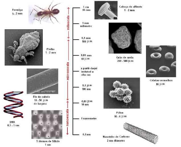 comparação com nanotecnologia