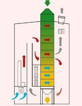 Secador de fluxo contínuo