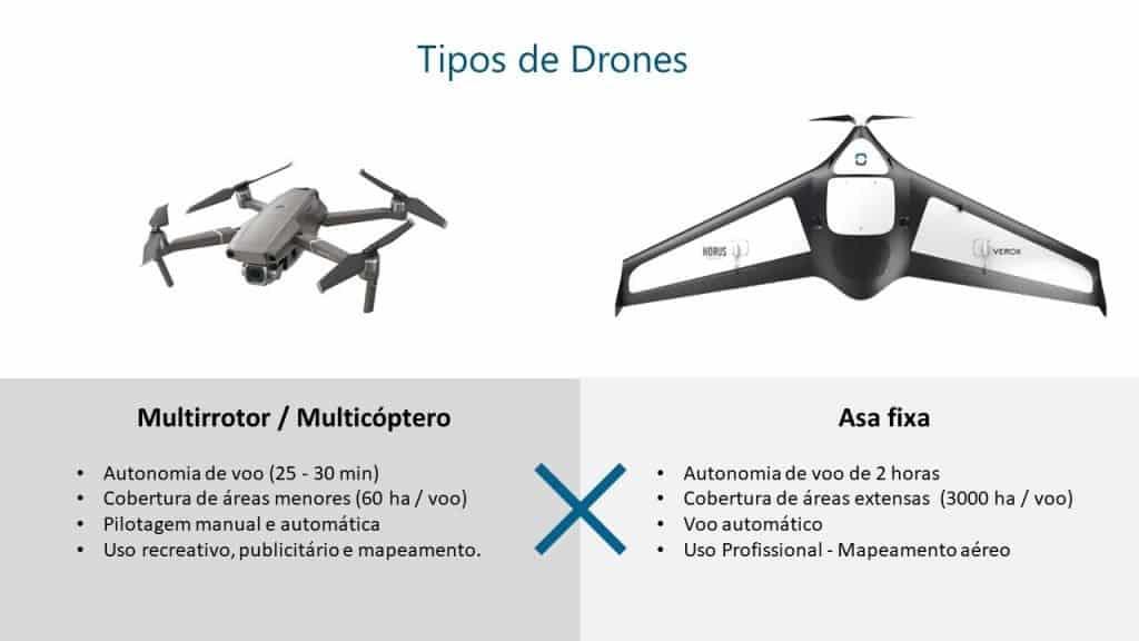 tipos de drones Horus