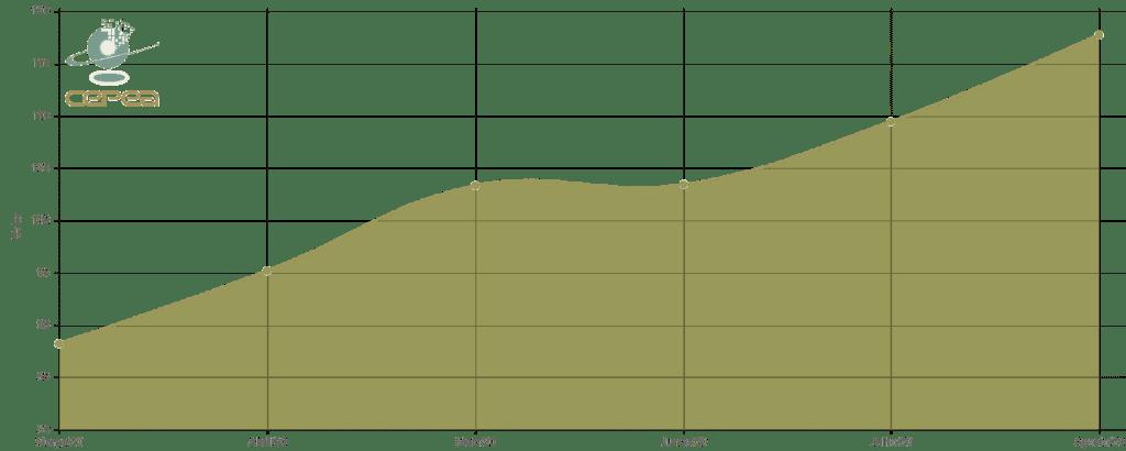 Indicador do preço da soja Cepea/Esalq - Paraná nos últimos 6 meses