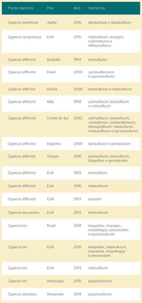 tabela com casos de resistência a herbicidas - controle de tiriricas
