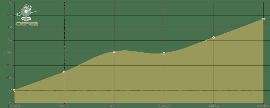 Indicador do preço da soja Esalq/BM&FBovespa - Paranaguá nos últimos 6 meses