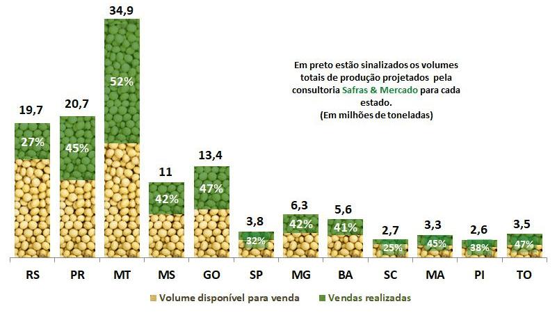gráfico com comercialização antecipada da safra de soja por estado brasileiro