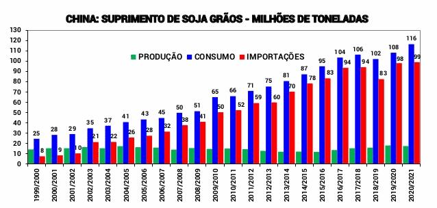 gráfico de série histórica de produção, consumo e importações de soja pela China
