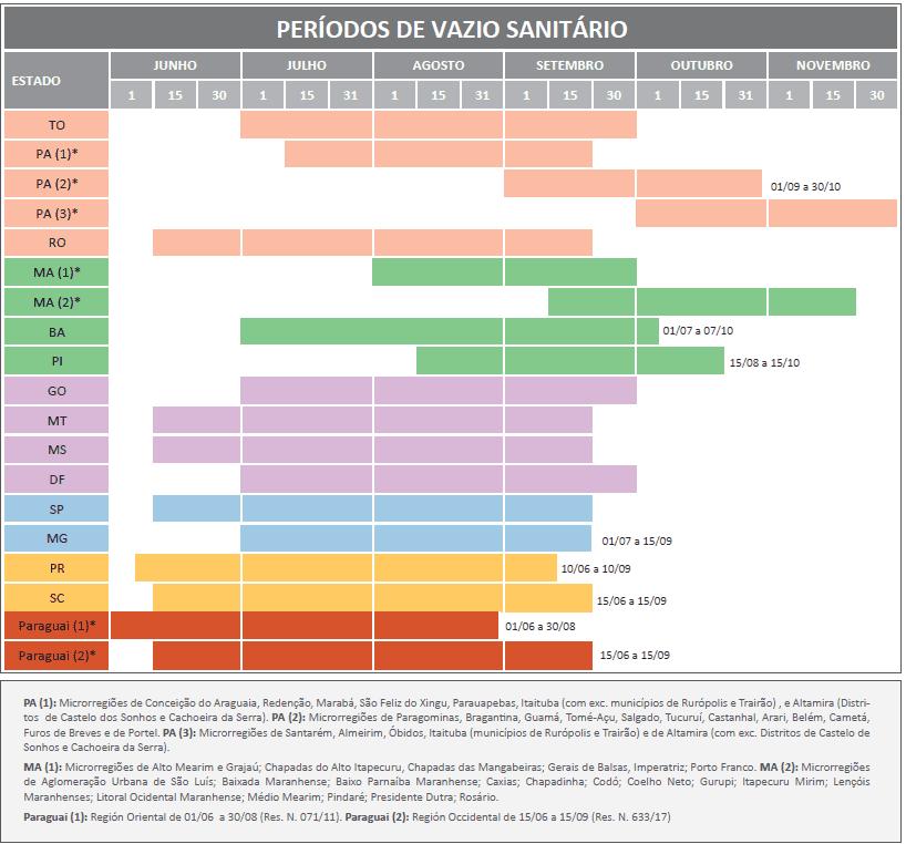 Tabela com Período de vazio sanitário nos diferentes estado e regiões brasileiras