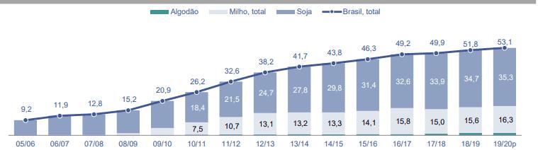 gráfico de adoção da biotecnologia agrícola no Brasil por cultura/milhões de hectares (algodão, milho e soja)
