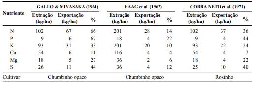 tabela de adubação nitrogenada do feijão