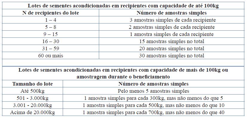 tabela com regras para análises de sementes - qualidade de sementes