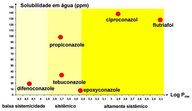 gráfico com mobilidade e sistemicidade de fungicidas do grupo químico dos triazóis