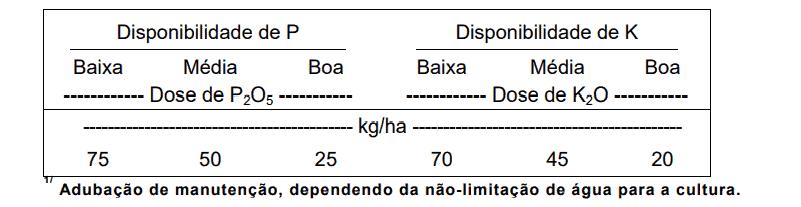 tabela com adubação de manutenção, dependendo da não-limitação de água para a cultura. Com disponibilidade de P e de K.