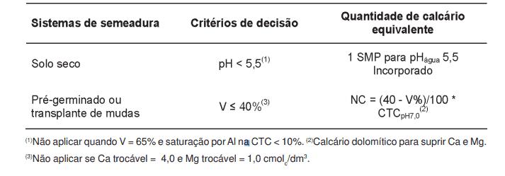 tabela com critérios para definição da NC e a quantidade de corretivo