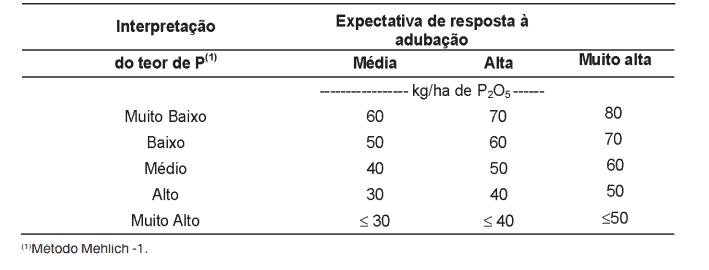 Adubação fosfatada e expectativa de resposta à adubação