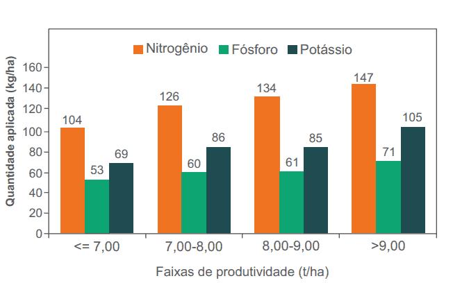 gráfico de barras laranjas e verdes com Faixas de produtividade da cultivar IRGA 431 CL na safra 2019/2020 em função da adubação com N, P e K
